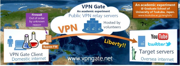 Is VPN gate safe? All Queries Answered!